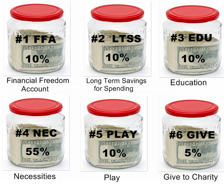 The Money Jars System