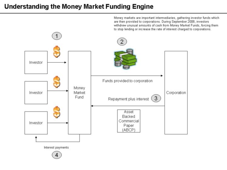 800px-Money_market_fund