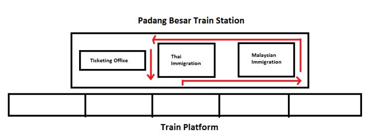Padang Besar Train Station Drawing